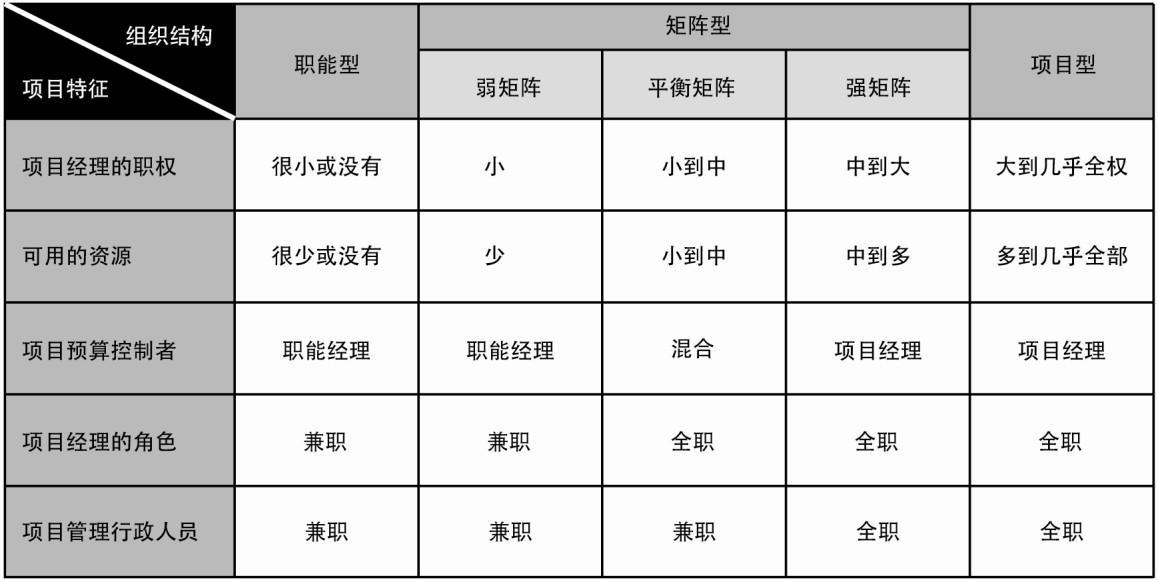 表2-1组织结构对项目的影响
