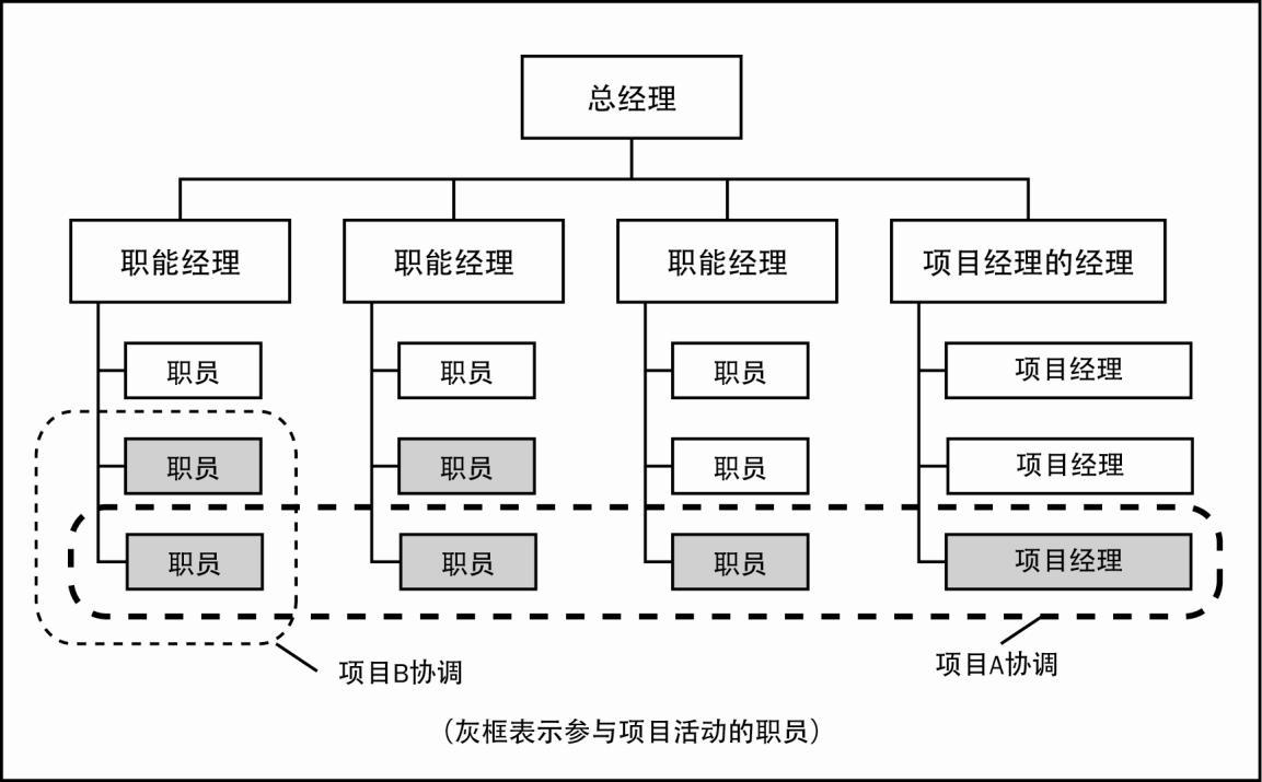 2.1.3 组织结构