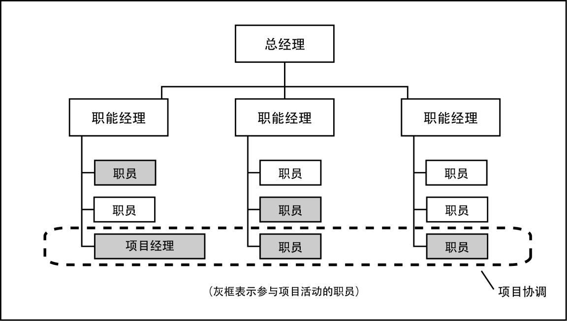 组织结构  如图2-2至图2-4所示,矩阵型组织兼具职能型组织和项目型